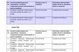 Descentralizare – lista porturilor care intră în subordinea autorităţilor publice locale