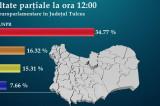 Rezultate finale pentru alegeri europarlamentare – județul Tulcea