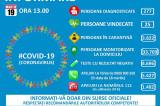 Informare CORONAVIRUS – Grupul de Comunicare Strategică, 19 martie, ora 13.00