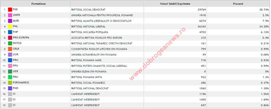 Structura vot consilieri locali uat-uri judetul tulcea SMALL